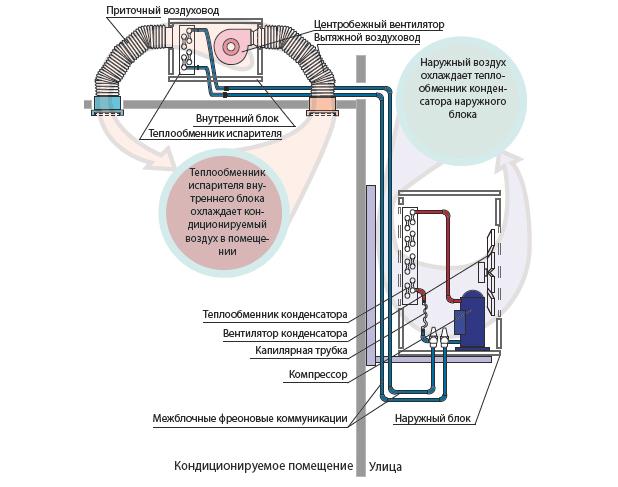 Схема и функциональные элементы внутреннего блока канального кондиционера.