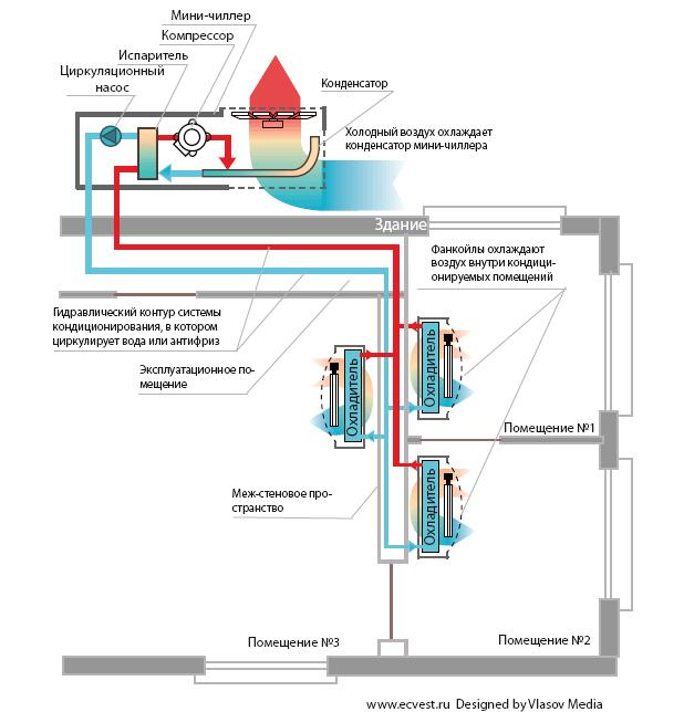 Мини-чиллер с воздушным охлаждением конденсатора включает следующие функциональные элементы: - Холодильный контур...
